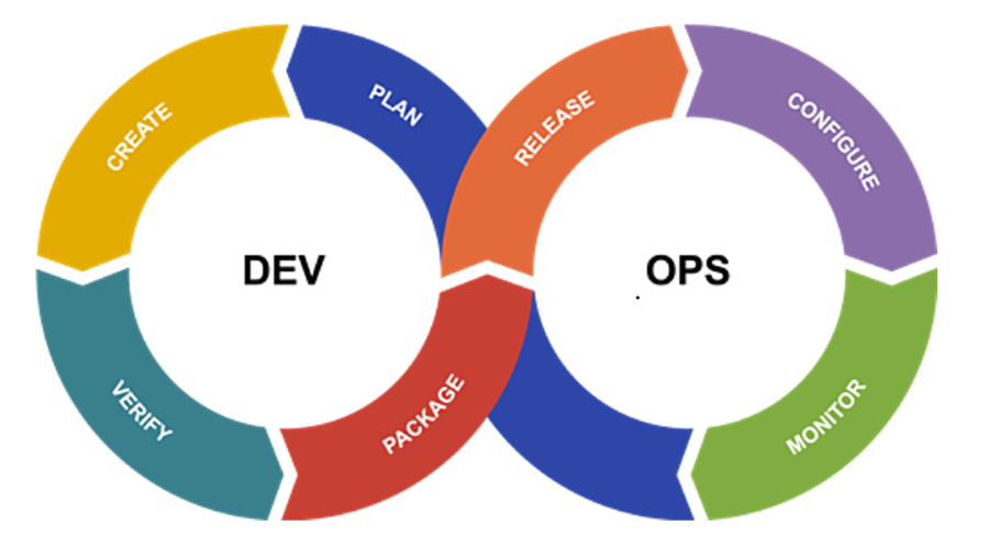 DevOps Continues Cycle