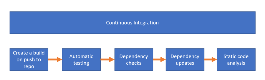 Displaying the different stages to improve your continuous integration process