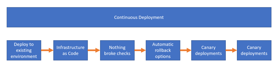 Stages of Continuous Deployment flow